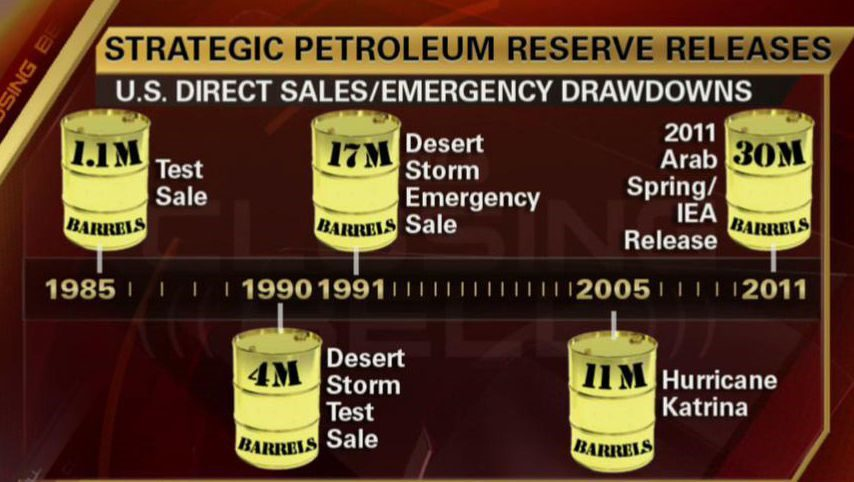 Figure 1. Releases of the U.S. Strategic Petroleum Reserve (Crude Oil)