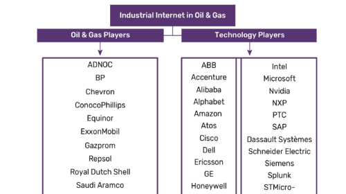 Upstream sector emerging as the epicenter for Industrial Internet adoption