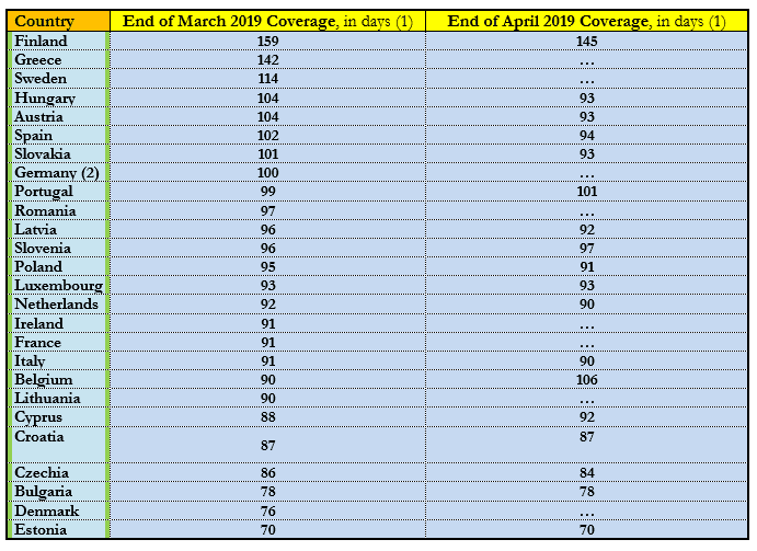 Table 2. Daily Coverage of Emergency Oil Stocks in European Countries at the End of March and of April 2019, in Days of Net Oil Imports