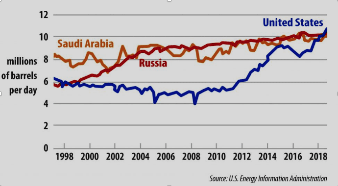 Chart X. Monthly Production of Crude Oil and Lease Condensate in Russia, the USA, and Saudi Arabia in 1998-2018, in million b/d – Source: U.S. Embassy Iran