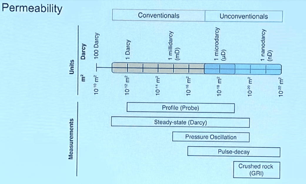Figure 1: Permeabilities to be considered in the difference between conventional and unconventional deposits. Source: Geomechanical Course Applied to Unconventional Sites Course - Stanford University.