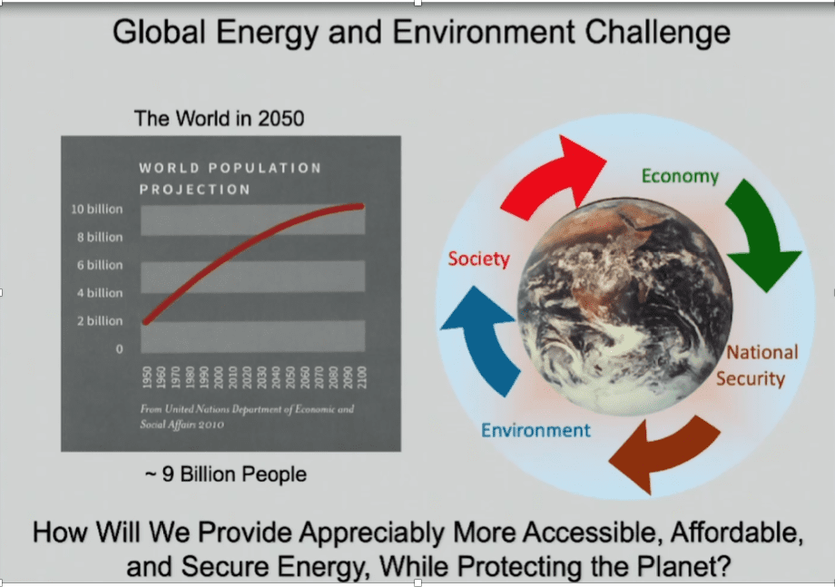 Figure 5: Global energy and environment Challenge. Source: Conoco Phillips 2017