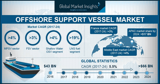 Offshore Support Vessel Market to Hit $66 Billion by 2024