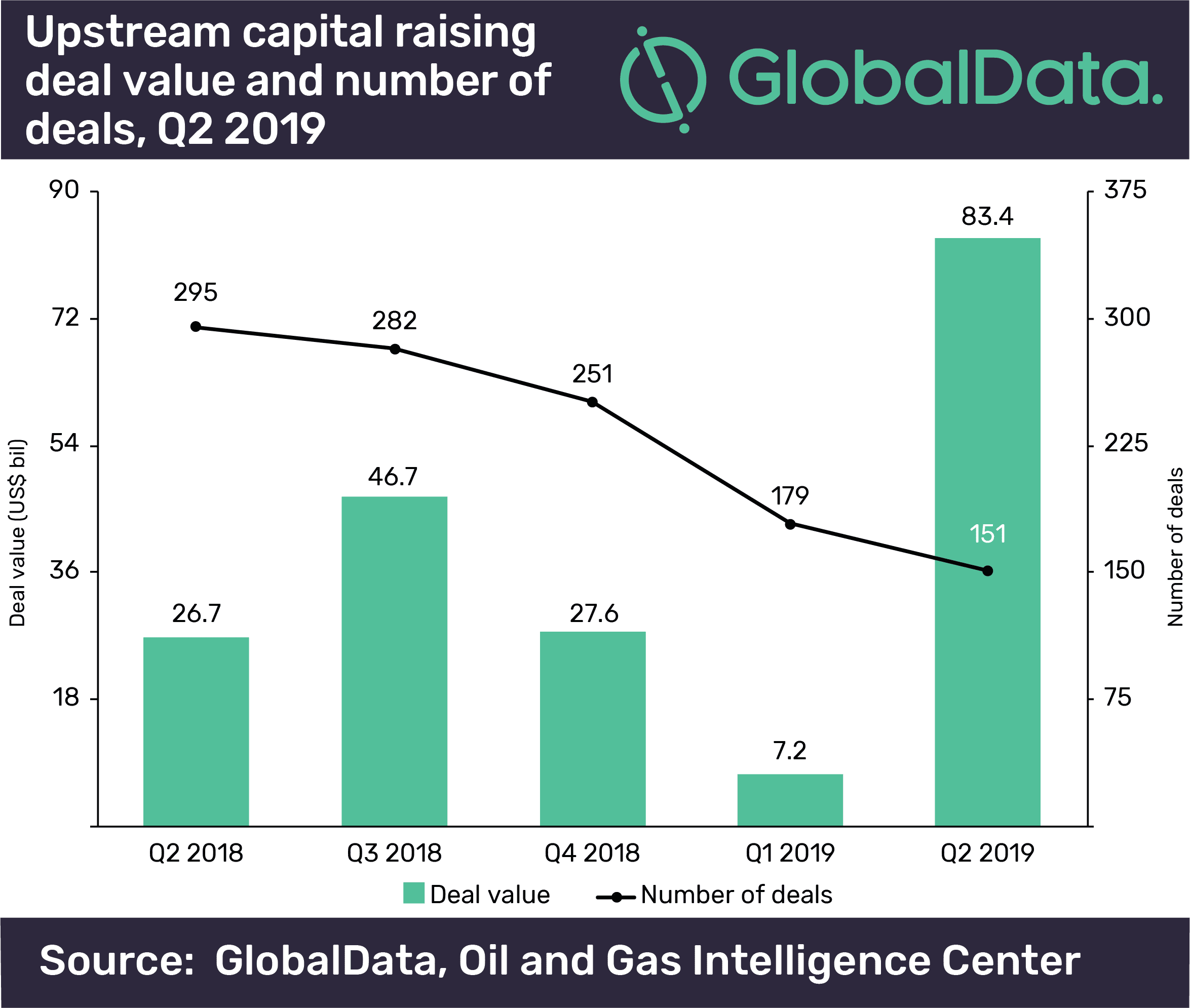 Upstream oil and gas M&A and capital raising deals totaled US$130.5bn in Q2 2019