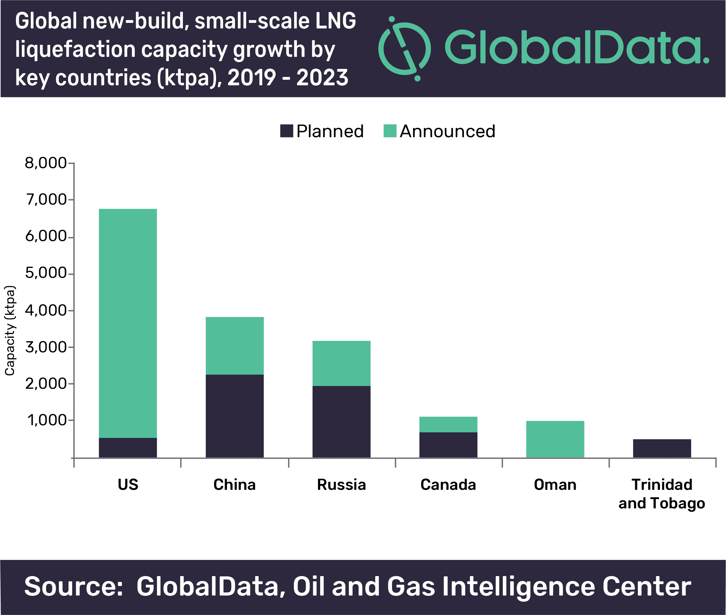 US to contribute 40% of global new-build small-scale LNG liquefaction capacity additions by 2023