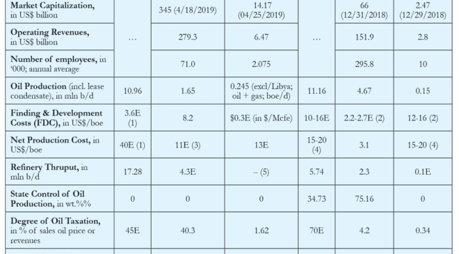 Table 1. Indicators of USA and Russia's Oil Industries in 2018