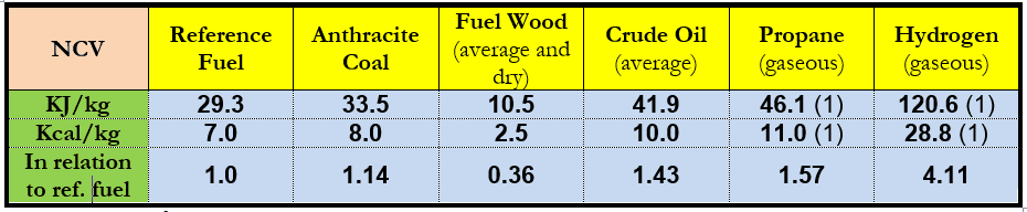 Table 2. Average Energy Contents of Various Russian Fuels (Incl. in Relation to the Reference Fuel)