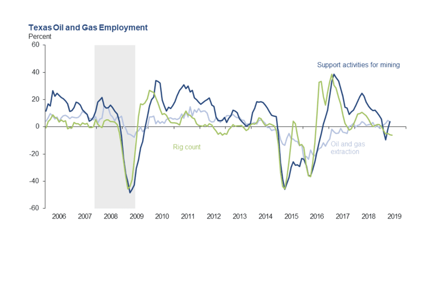 How Oil and Gas Employers Can Navigate an Applicant's Economy
