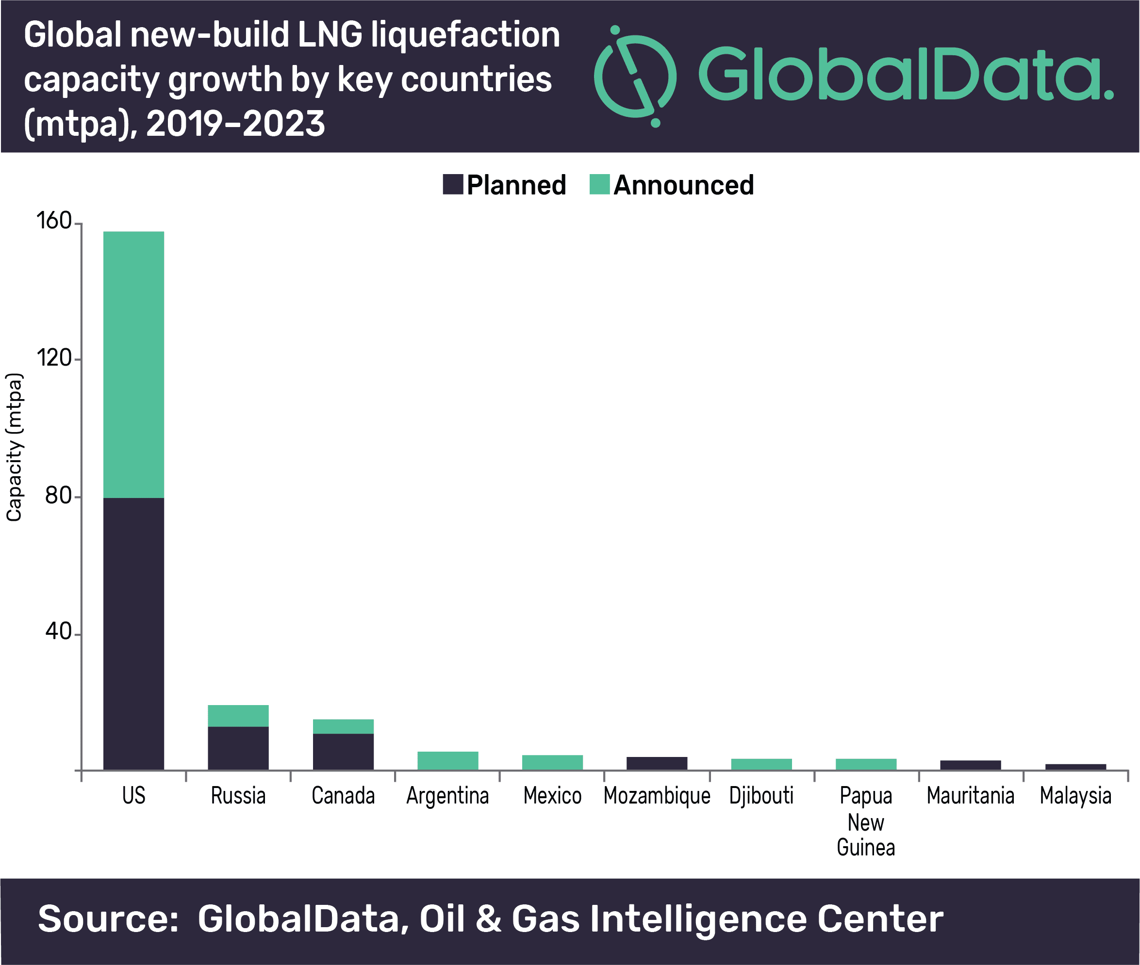 US will contribute 73% of global LNG liquefaction capacity growth by 2023