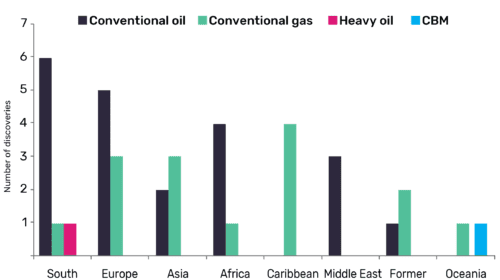 South America and Europe led globally with highest number of oil and gas discoveries in Q3 2019