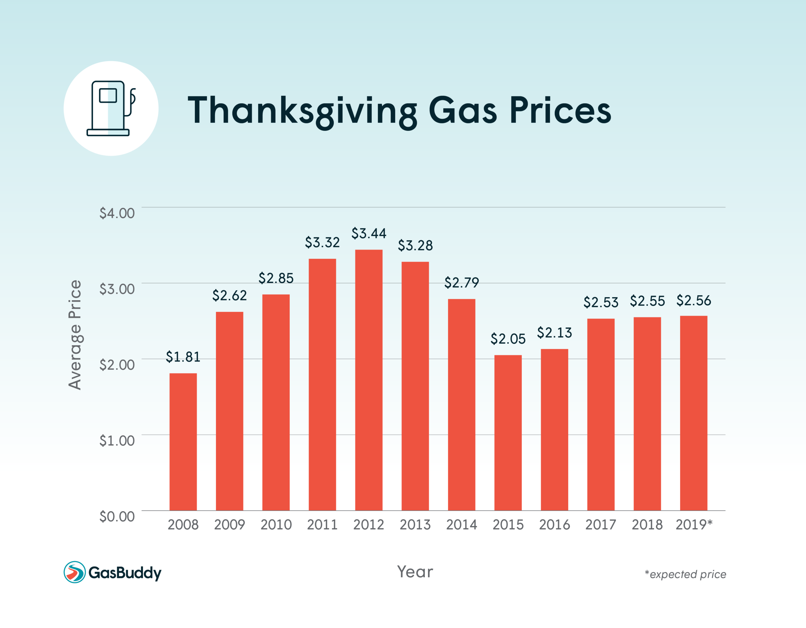 GasBuddy Annual Travel Survey finds 65% of Americans traveling by car for the holidays; 30% say gas prices are impacting their travel plans