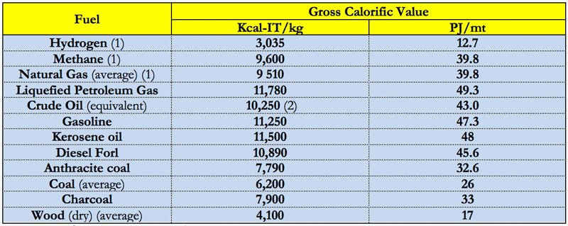 (1) Per m3 and bcm. (2) Kcal15/kg Table 2 – Gross Calorific Values of Various Fuels in Australia, in Kcal-IT per kg (or cm) and in petajoules per mln tonnes (or bcm)