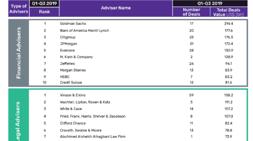 Goldman Sachs Leads M&A Financial Advisers League Table in Oil and Gas Sector