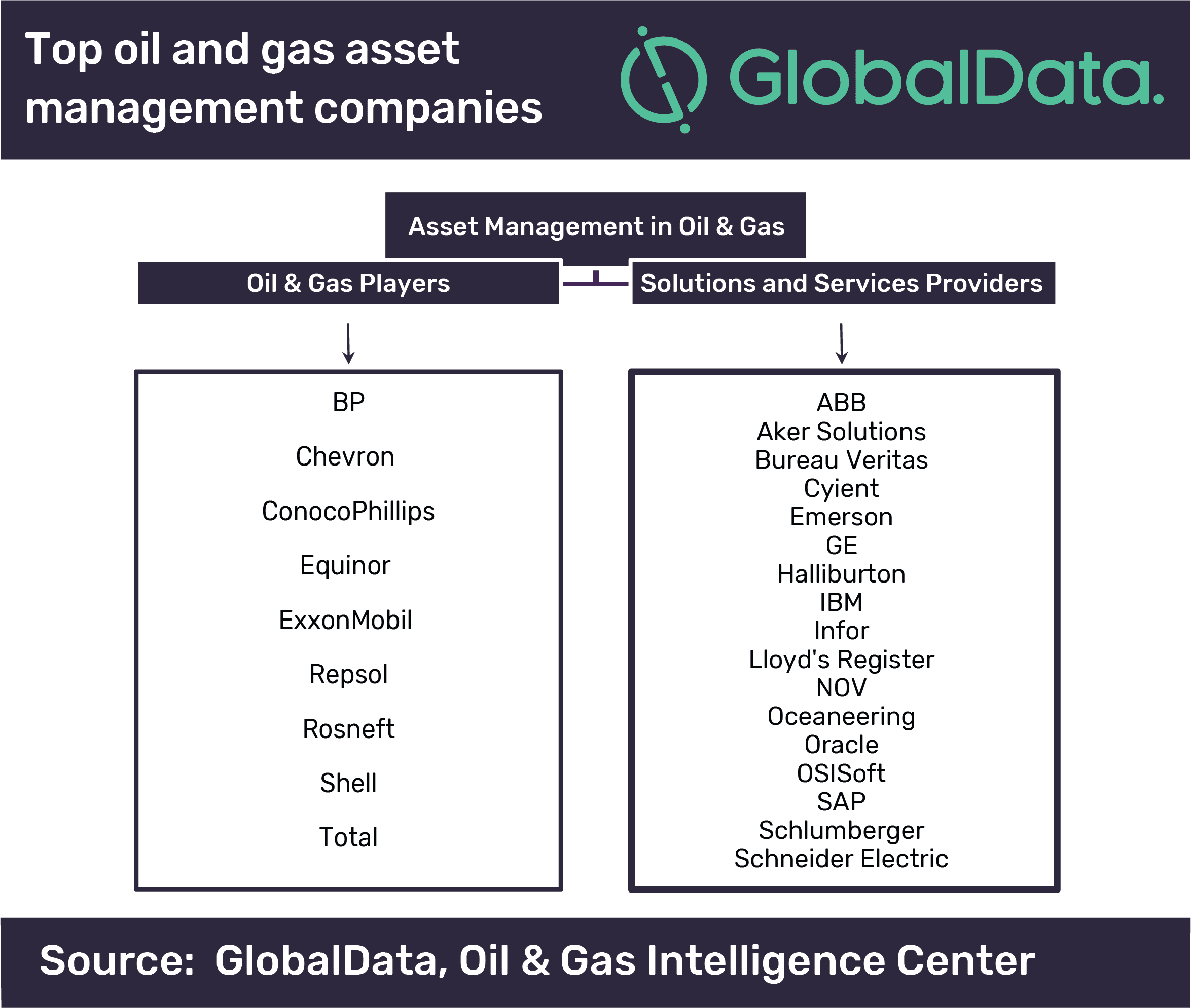 Increasing emphasis placed on asset management in oil and gas operations required, says GlobalData
