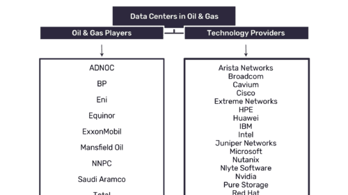 Data centers provide pivotal role in data processing and warehousing in the oil and gas industry