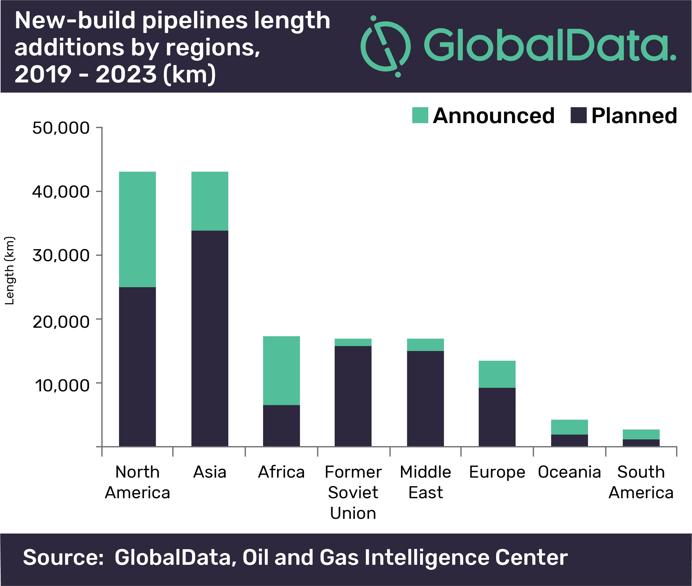 North America and Asia set to contribute 55% of global new-build trunk pipeline length additions by 2023