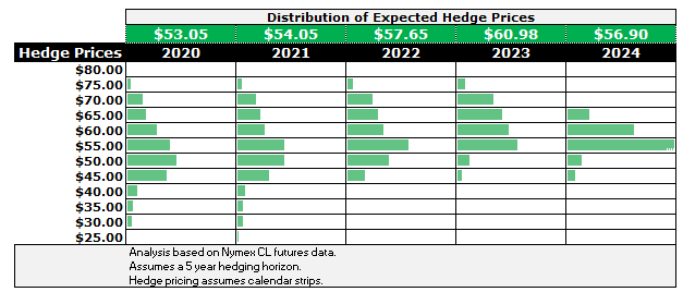 Distribution of expected hedge prices, assuming a longer-than-normal tenor of five years. (Source: Ryan Dusek, Director CMRA)