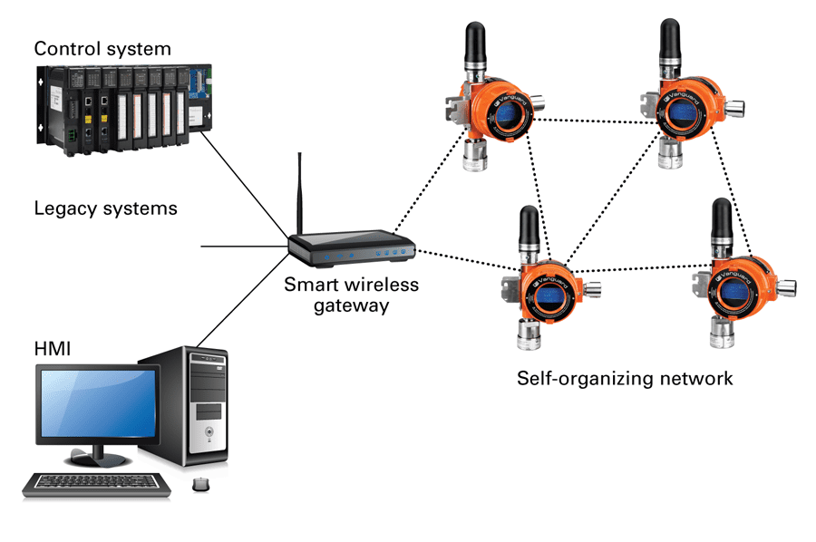 Each WirelessHART device can function as a repeater in a mesh network. With ISA100 devices, however, repeatability is standard at the gateway and access point level but not at the device level.