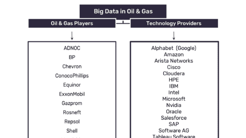 Sheer Volume of Data Being Created by Oil and Gas Companies Driving Adoption of Big Data
