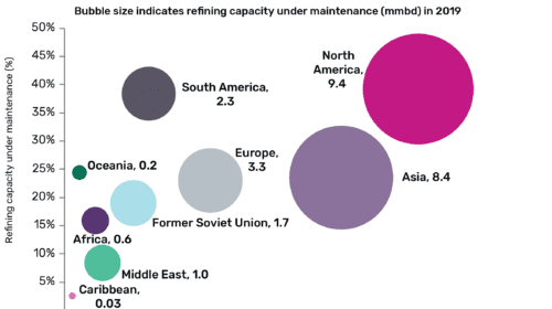 North America incurs highest crude oil refinery maintenance globally in 2019