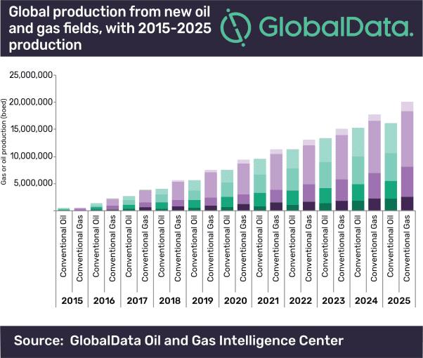 Shorter cycle investments to characterize oil and gas industry in 2020, says GlobalData