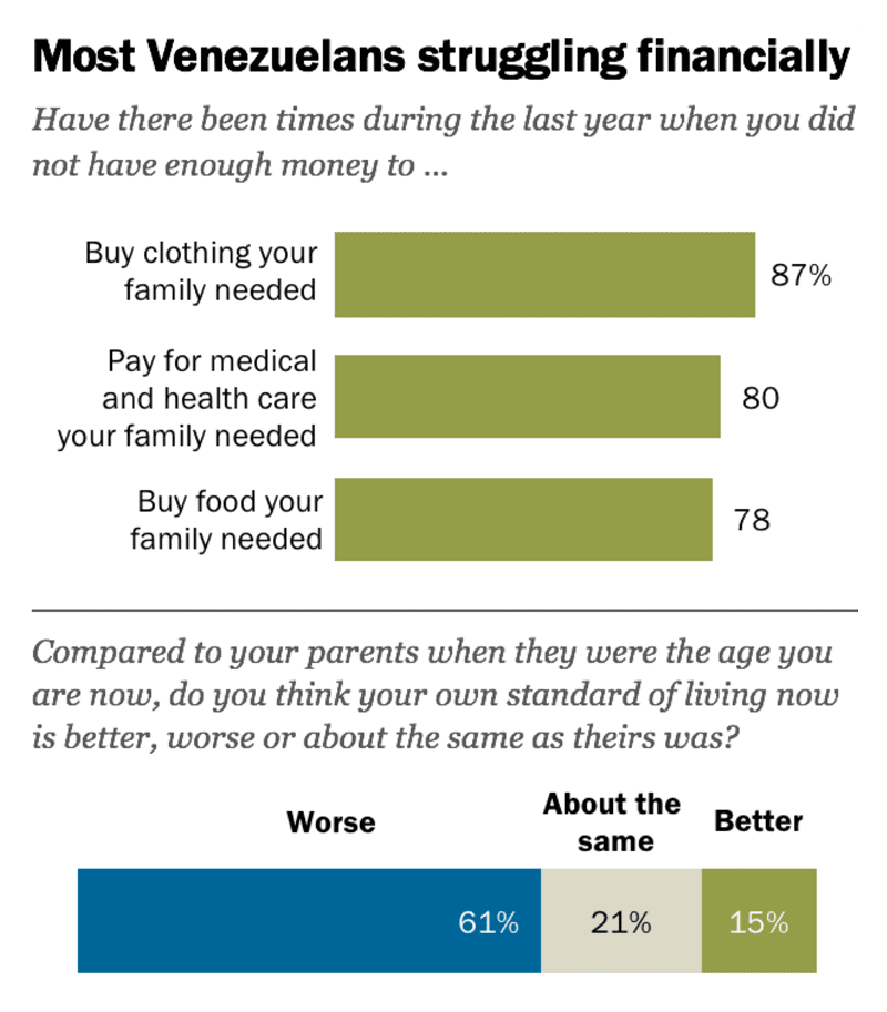 Survey: Most Venezuelans struggling financially. Survey conducted September 12 – December 7, 2018. Source: Pew Research.