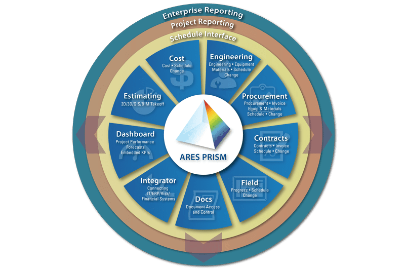 Project Controls Software Fuels Digitization for Oil and Gas Companies