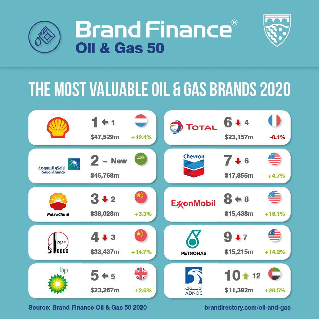 Saudi Aramco Strikes Oil Entering Ranking as World's Second Most Valuable Oil & Gas Brand