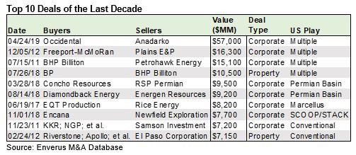 Decade closes with more than half a trillion dollars spent on shale assets