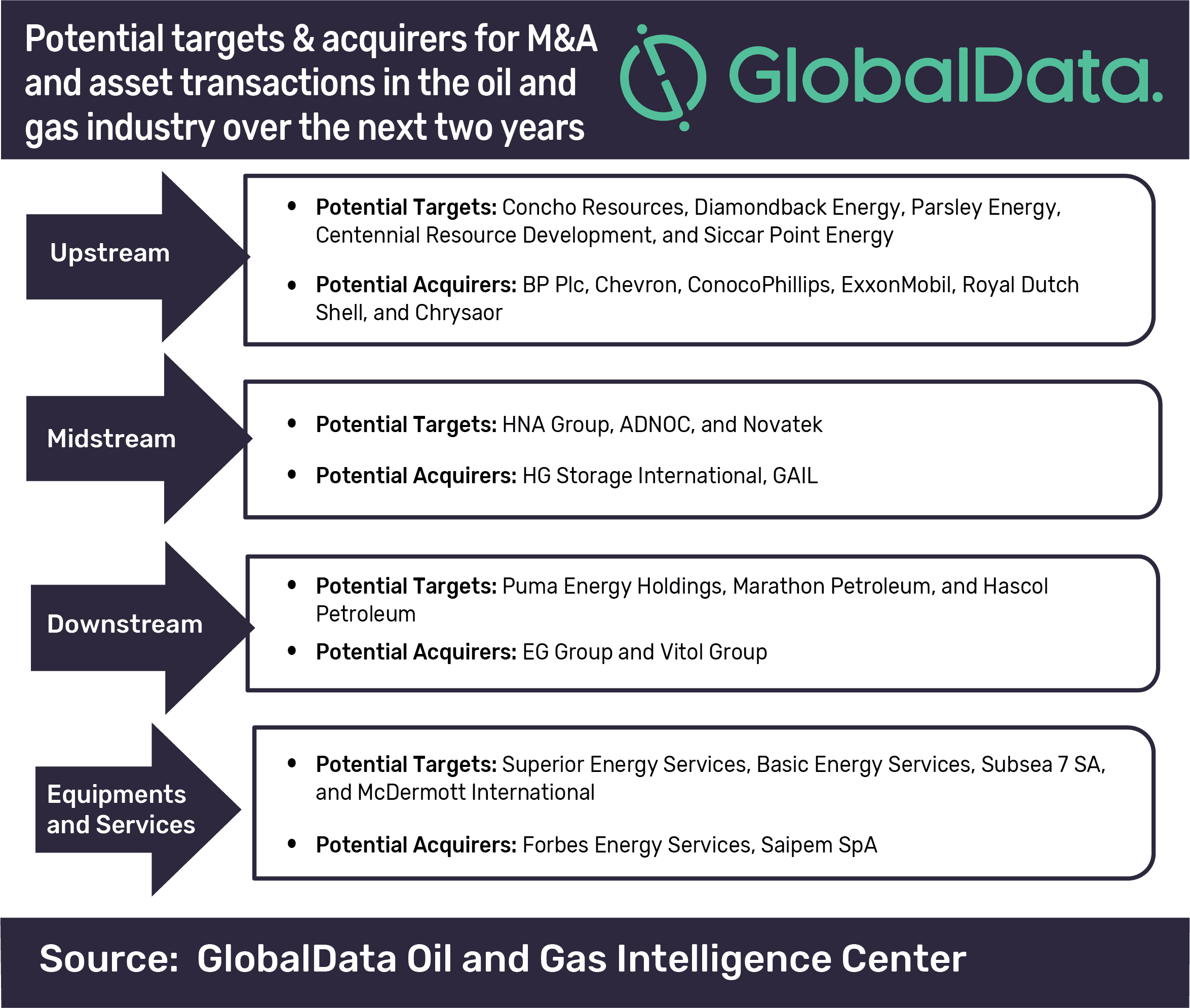 Emphasis on maintaining capital discipline driving M&A activity in the oil and gas industry