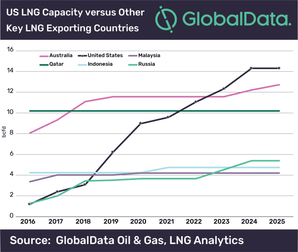 US to become leading LNG exporter by 2025