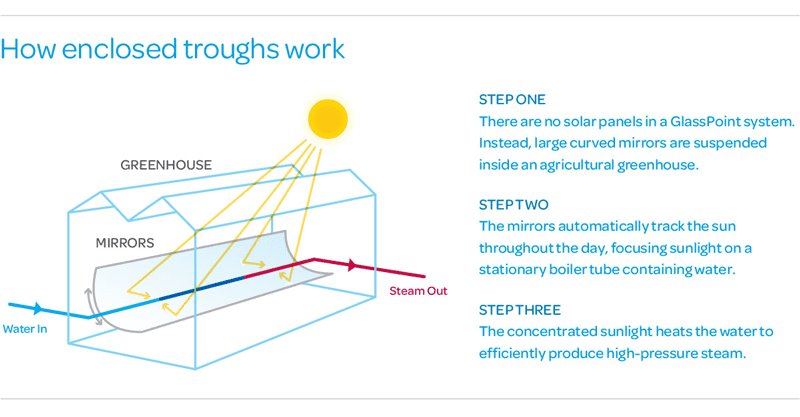 How the enclosed trough technology works. Image courtesy of GlassPoint
