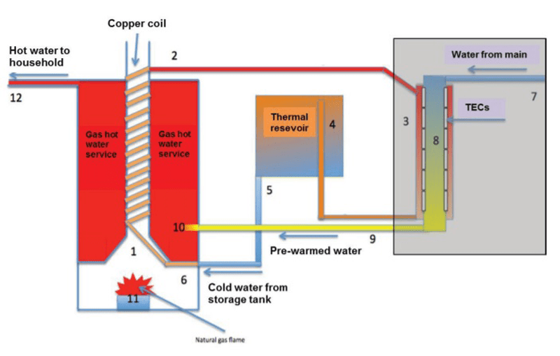 Thermoelectric gas power plant combined cycle process. Image courtesy of Science Direct