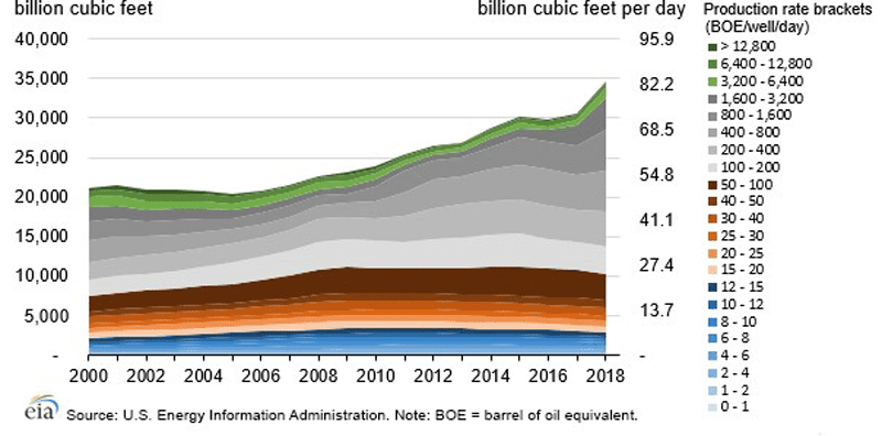 Gas production in the United States, from 2000 to 2018. Source: EIA