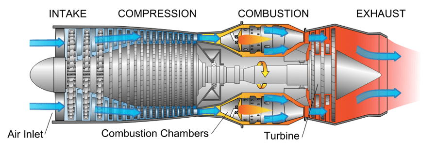 A diagram of a gas turbine engine. Image courtesy of Energy Education.