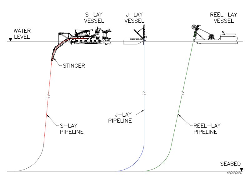 Figure 1: Illustration of differences between S-Lay, J-Lay and Reel-Lay method of installation (Ref 1).