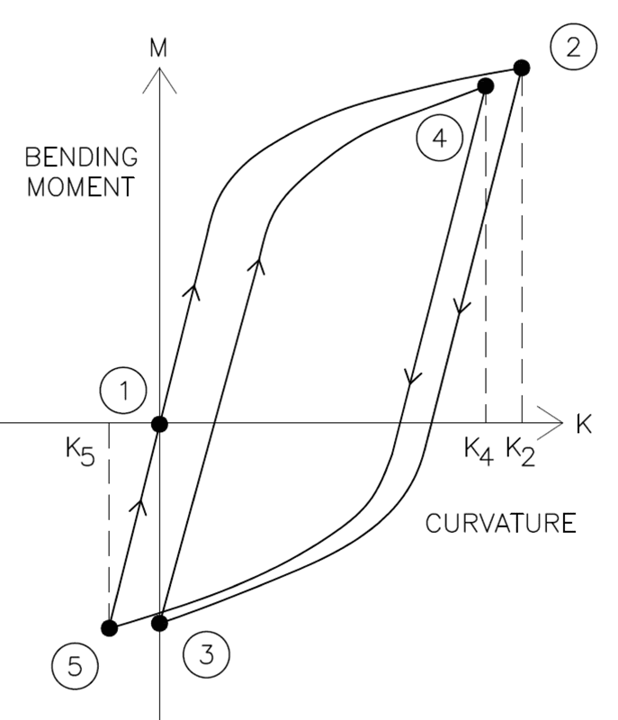 Figure 5: Plastification cycles undergone by pipeline during reel-lay process (Ref 1).