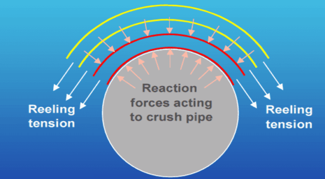 Figure 6: Illustration of reeling tension and resulting crushing load on the pipeline being spooled.