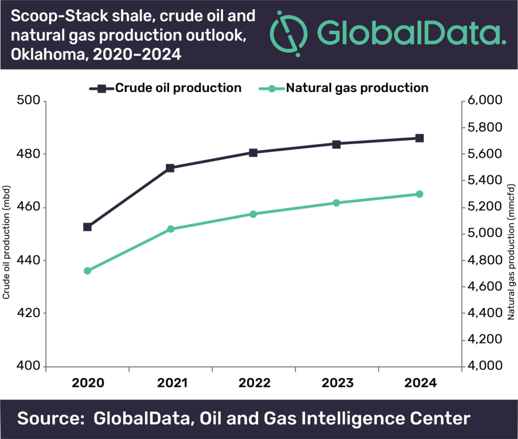 Scoop-Stack shale production anticipated to increase slightly despite a drop in rig count
