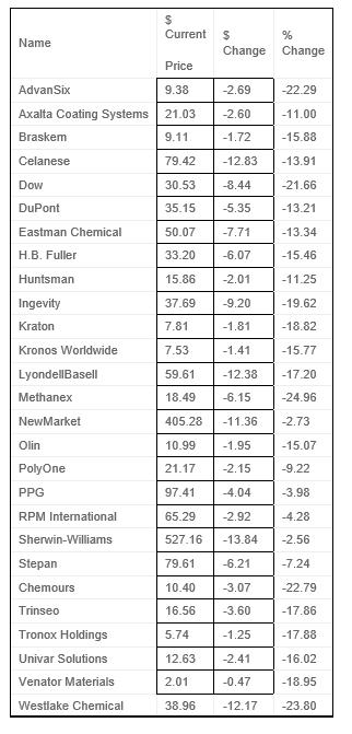 US petchem advantage wiped out