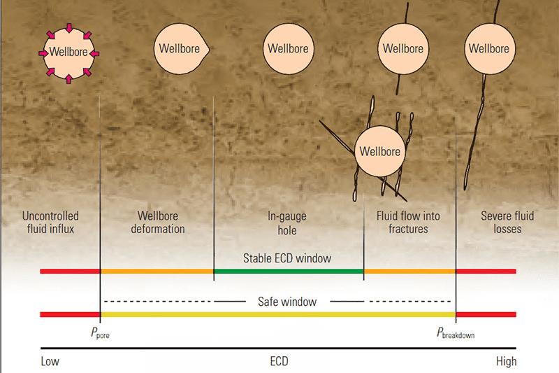 Wellbore deformation – Source: NEXT