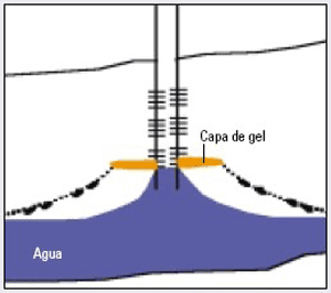 Conical or cusp formation – Source: Sánchez 2006