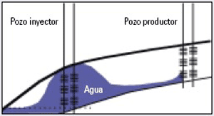 Gravity segregated layer  – Source: Sánchez 2006