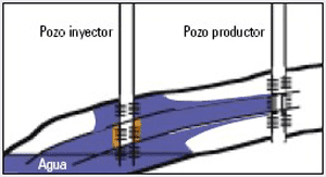 High permeability layer with cross flow – Source: Sánchez 2006