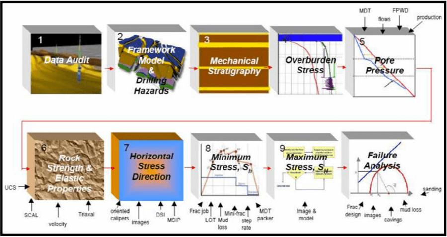 Marcelo Fridman's methodology, SLB – Source: OnePetro