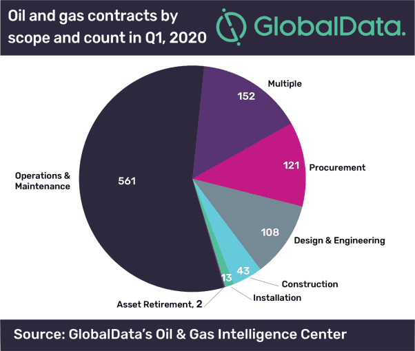 Global oil and gas contract activity reports downtrend amid COVID-19 outbreak during Q1 2020