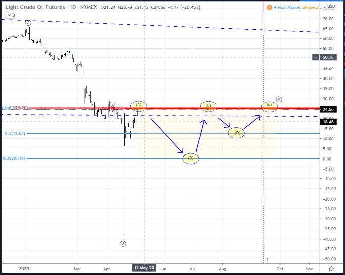 NYMEX CL futures Contract Scenario: Range Bound