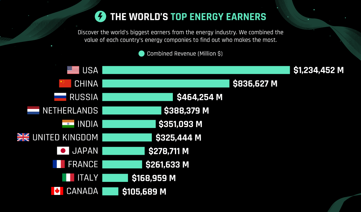 The Energy Sectors Leading Economies in 2020