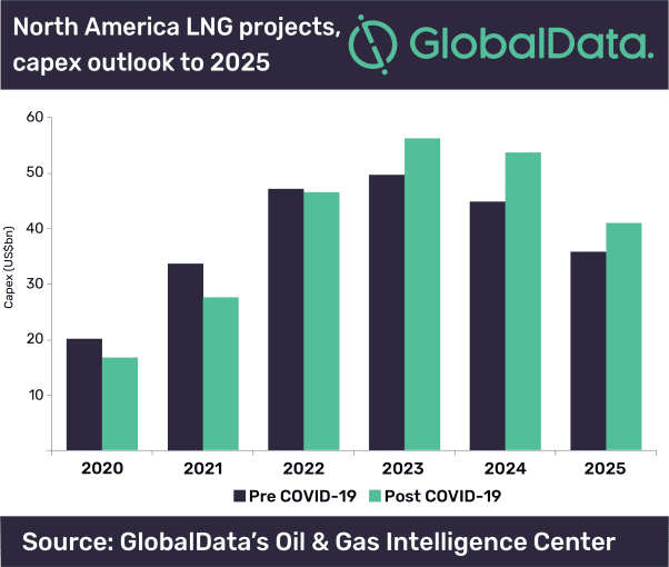 North American LNG sector continues to struggle against weak economic outlook and COVID-19 outbreak