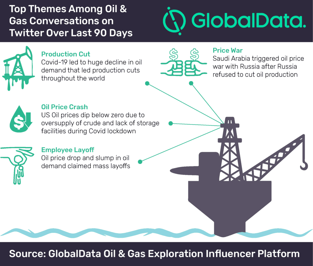 Oil and gas conversations surge 100% on Twitter over last 90 days, finds GlobalData